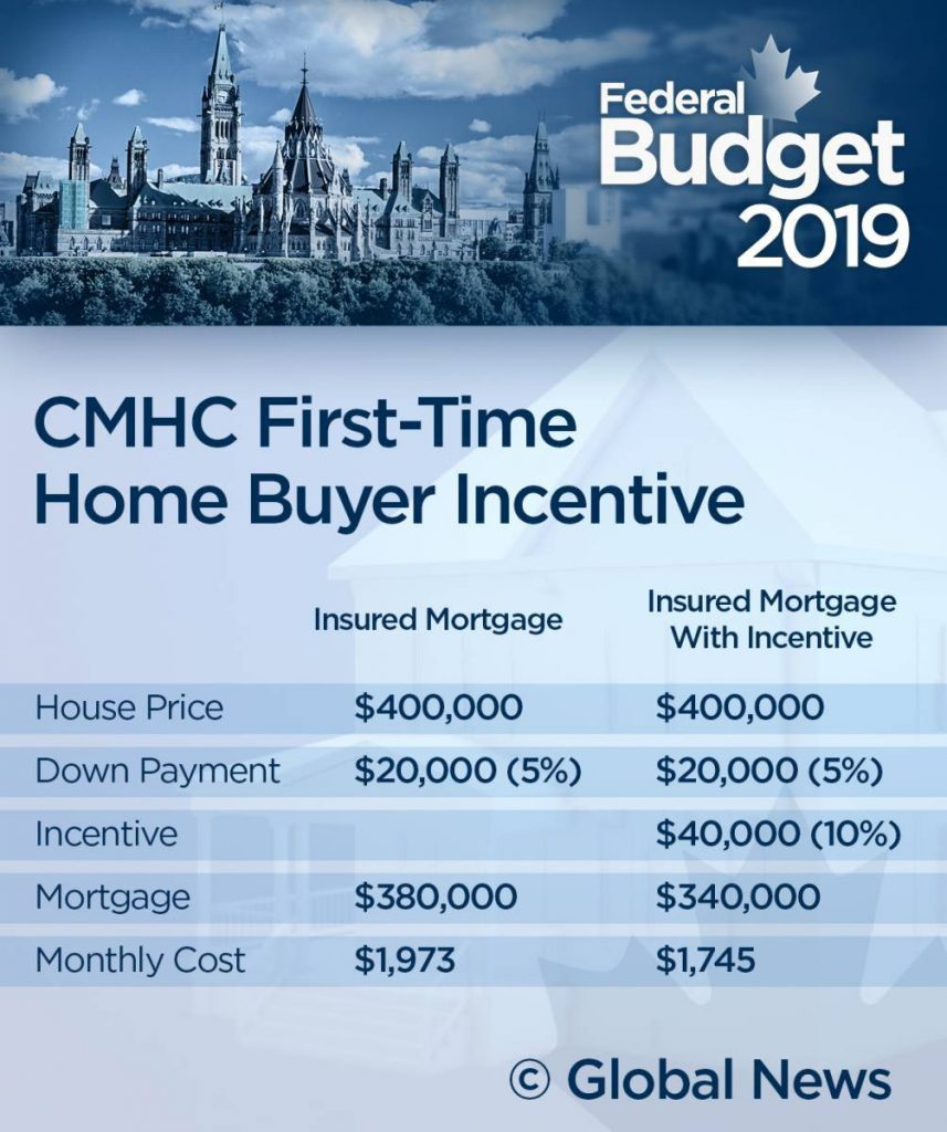 first time home buyers infographic 多伦多地产犀牛