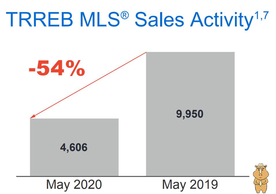 202005地产报告 Sales 多伦多地产犀牛