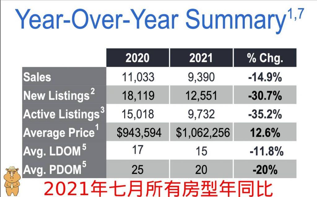 202107 所有房型年同比 多伦多地产犀牛