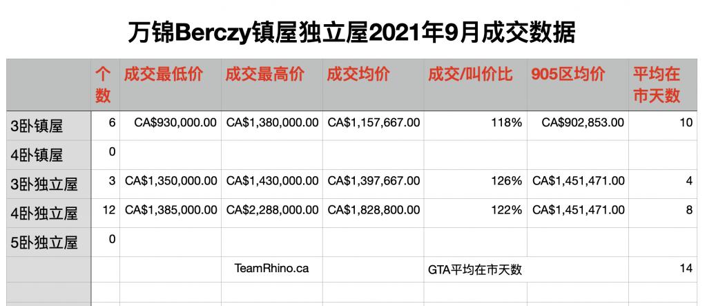 万锦Berczy镇屋独立屋2021年9月成交数据