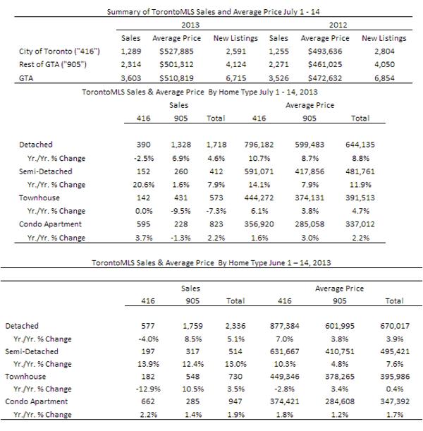 201307半月报告