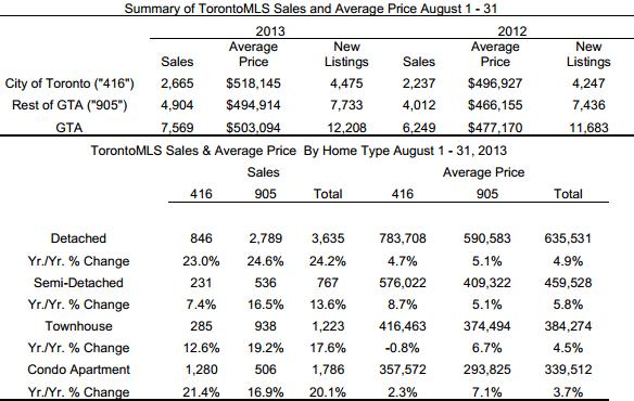 201308地产报告