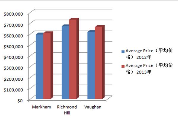 2012与2013年约克区各种房屋类型销售数据比较-3