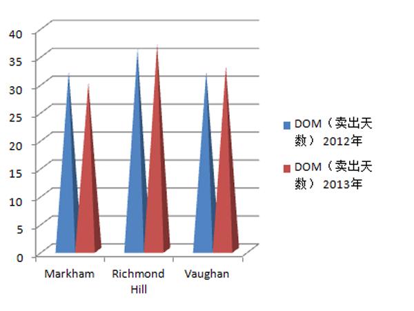 2012与2013年约克区各种房屋类型销售数据比较-4