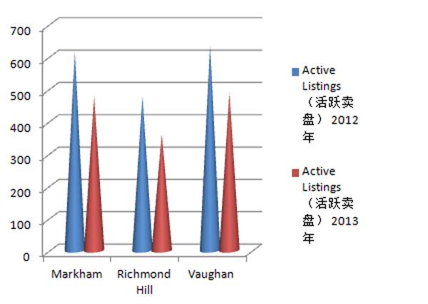 2012与2013年约克区各种房屋类型销售数据比较-6