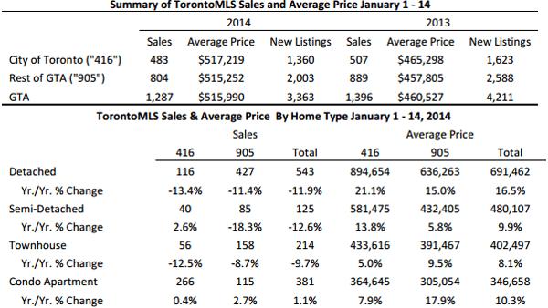 201401半月地产报告