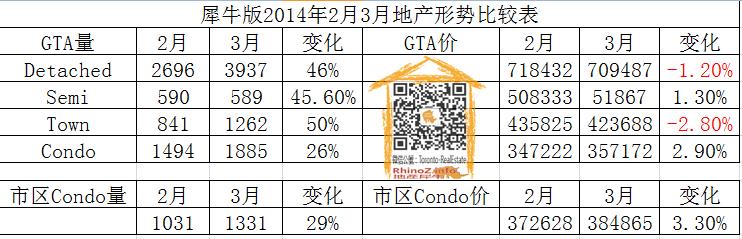 犀牛版2014年2月3月地产形势比较表