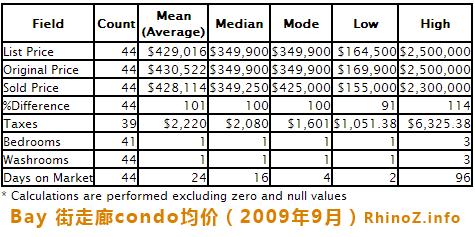 Bay 街走廊condo均价(2009年9月)