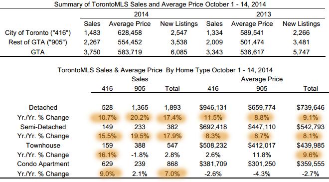 201410-半月地产报告