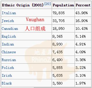Vaughan人口组成