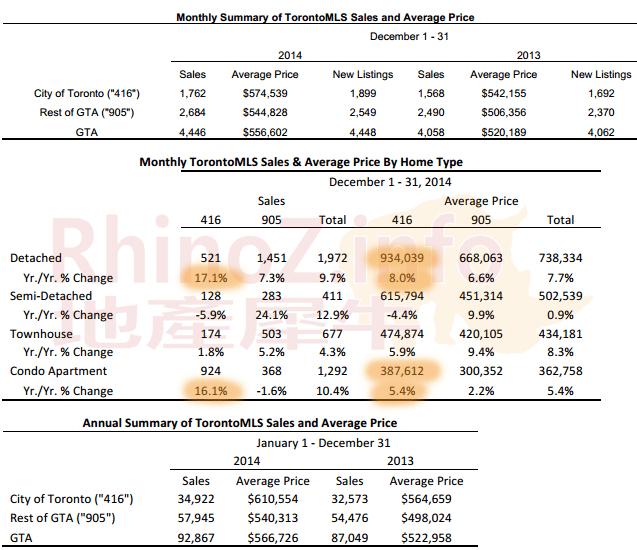 2014全年地产报告