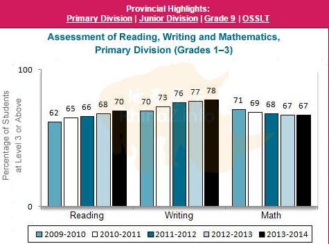 EQAO-Primary-20150103