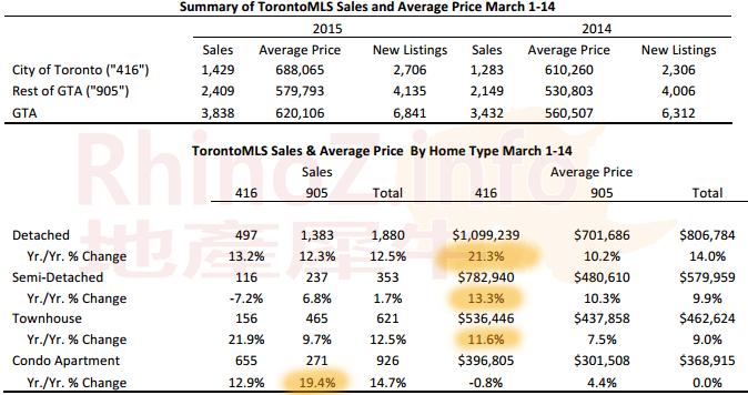 201503-半月地产报告