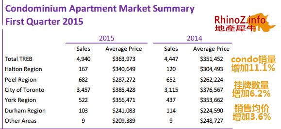 2015-第一季度condo市场报告