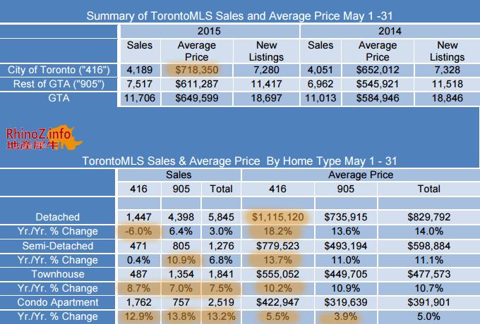 201505-全月地产报告