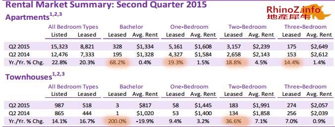 2015第二季度condo市场报告-出租情况