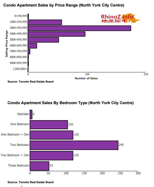 2015第二季度condo市场报告-分市场-NorthYork