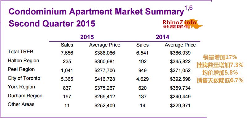 2015第二季度condo市场报告-销售情况