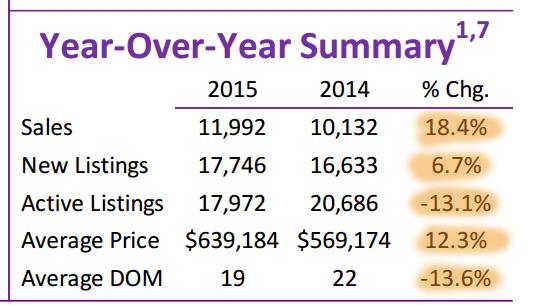 201506-全月地产报告-Year_Over_Year