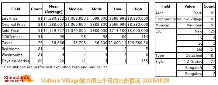 出售-Vellore Village独立屋三个月的出售情况-20150928