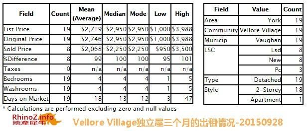 出租-Vellore Village独立屋三个月的出租情况-20150928