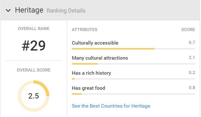国家世界排名2016-canada-Heritage