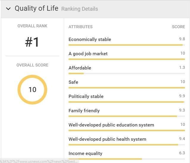 国家世界排名2016-canada-Quality_of_Life