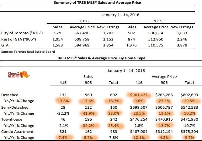 201601-半月地产报告