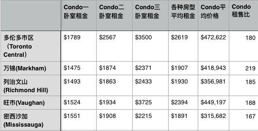 20160815-GTA-HousingAnalysis-Condos