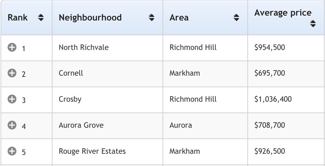 GTA Top5 多伦多地产犀牛