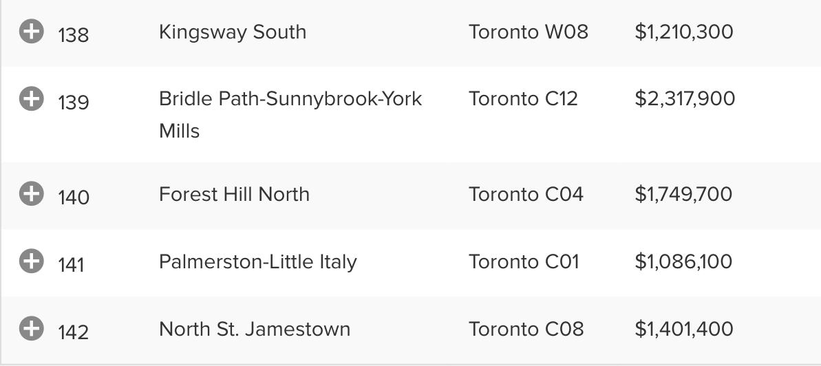Toronto bot5 多伦多地产犀牛