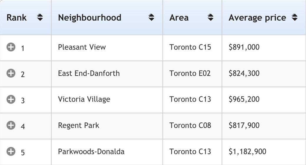 Toronto top5 多伦多地产犀牛