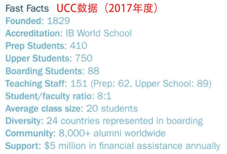UCC Facts 多伦多地产犀牛