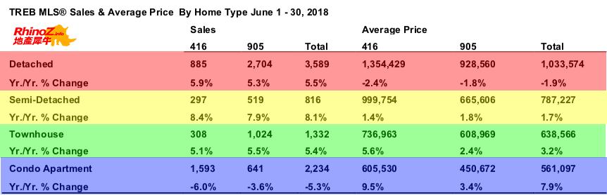 201806地产报告 HomeType 多伦多地产犀牛